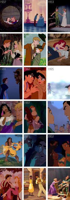 Quando que tempo se passa os filmes da Disney?