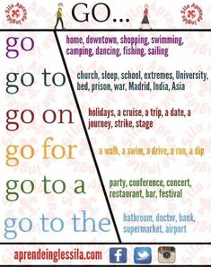 "📍English Collocations with ""GO"" 🇬🇧 English Verbs, English Fun, English Phrases, Learn English Words, English Study, English Lessons, English Tips, Teaching English Grammar, English Writing Skills"