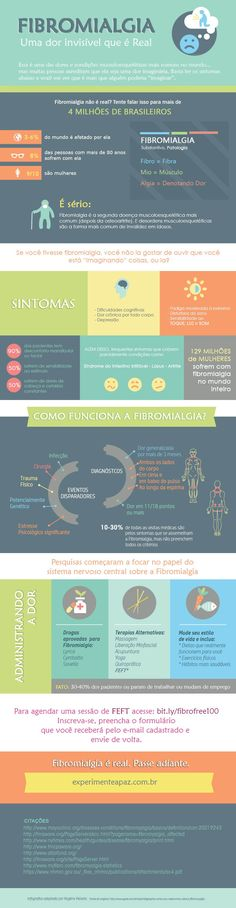 fibromialgia infografico português