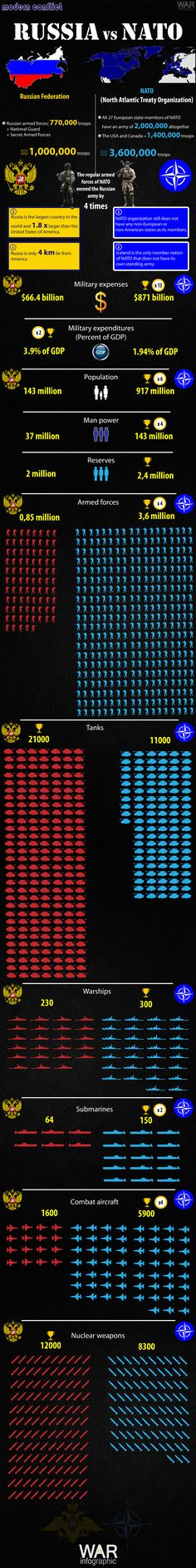 Military comparison between Russian Federation and NATO