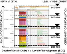 practical BIM: What is this thing called LOD Revit, Building Information Modeling, Library Science, Collage Illustration, Concept Diagram, Urban Planning, Autocad, Confusion, How To Plan