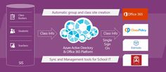 Microsoft School Data Sync (SDS) Online Classroom Automation Solution Hits GA