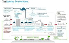 """Michael Fisher en Twitter: """"The Industry 4.0 #Ecosystem {Infographic} #Industry40 #CyberSecurity #BigData #IoT #3Dprinting #IIoT #Cloud #Robotics #automation #M2M #CX https://t.co/nNeXrq6M0Y"""""""