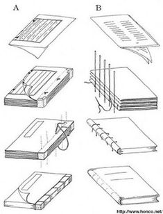 Eastern and Western bookbinding methods. A: Bookbinding method used in China, Korea, and Japan. Only one side of each page was printed. Pages were folded in half and stacked. The cover was sewn to the stack of pages at the fold.  B: Bookbinding method used in Europe. Pages were printed on both sides, folded in half, and stacked. Holes were then punched at the fold. The cover was sewn on afterwards.