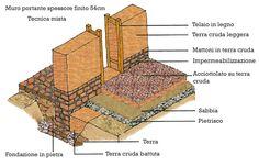 Costruire in Terra cruda   Costruzioni, ristrutturazioni, edilizia ecologica - NV 800196802