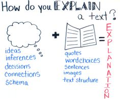 This is often referred to as summarizing, retelling, or recounting the text. Writing Resources, Reading Strategies, Citing Text Evidence, Explanation Writing, 6th Grade Reading, Expository Writing, Writing Anchor Charts, Inference, Reading Workshop