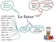 conjugaison futur