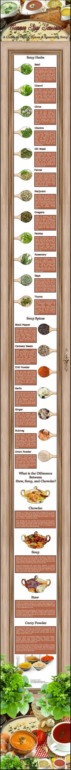 Infograph showing many of the common herbs and spices used in the preparation of soup, stew and chowder. This is not an all-inclusive list but.... #soupseasonings