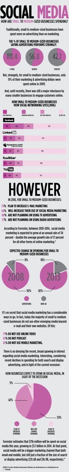 #socialmedia - how small to medium-sized businesses are spending their #advertising #marketing dollars #socialcommerce