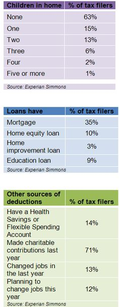 How many Americans are eligible for common tax deductions? Check out this blog post that explores trends in tax preparation. To learn more visit www.experian.com/simmons