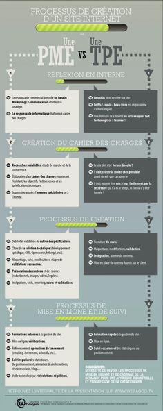 Website creation Process, by Webagoo (France) Inbound Marketing, Marketing Services, Business Marketing, Internet Marketing, Digital Marketing, Media Marketing, Business Advice, Online Business, Référencement Site Internet