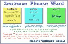 The visible thinking routine Sentence Phrase Word via Harvard's Project & Making Thinking Visible is a pretty powerful tool designers can … Thinking Strategies, Thinking Skills, Teaching Strategies, Teaching Tools, Critical Thinking, Visible Thinking Routines, Visible Learning, Teacher Toolkit, Word Sentences