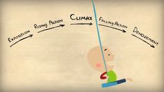 The Neurochemistry of Empathy, Storytelling, and the Dramatic Arc, Animated- watch the video for clear explanation