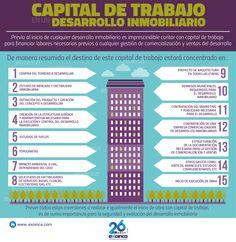 En el proceso previo a un desarrollo inmobiliaria hay que verificar varios pasos previos.  Estamos a disposicion para asesorarle. www.exoinca.com
