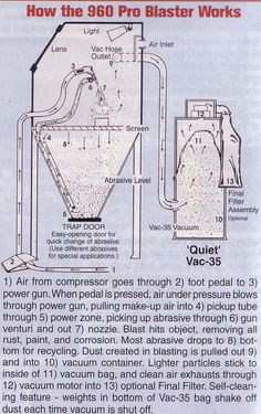 Popular Mechanics Plans Homemade Sandblasting Cabinet