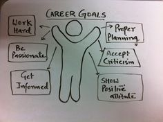 Important tips to achieve your career goals