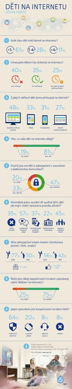 Česká škola: Průzkum UPC: Děti na internetu očima rodičů (infografika)