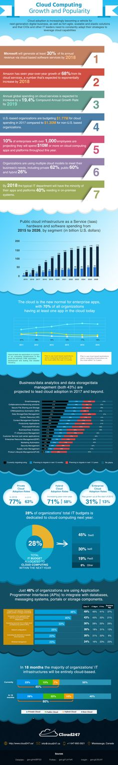 Cloud adoption indicates the wave of next-generation digital business. With the cloud, businesses get agile, scalable, and elastic IT/software/hardware solutions, which are beyond the imagination. Let's check growth and popularity of cloud computing in 2017.