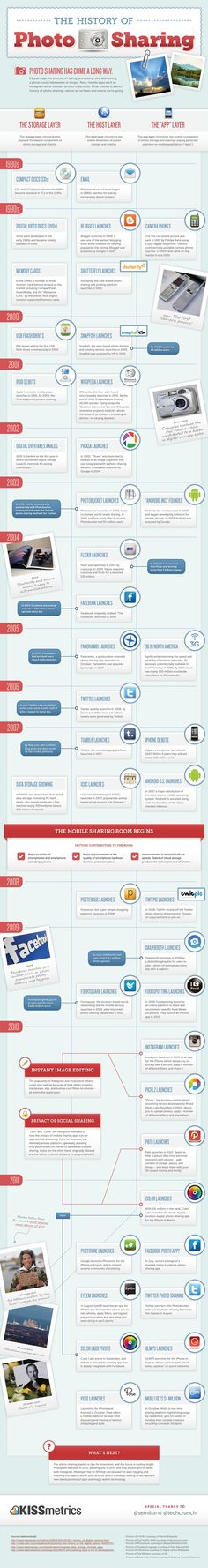 The History Of Photo Sharing #Infographic