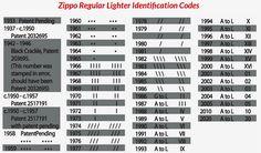 Zippo lighter dating codes