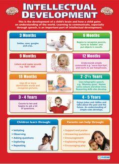 key milestones guide child development pinterest child rh pinterest com Communication Milestones with Babies Communication Milestones Chart