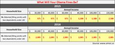 The IRS has reported that it fined 7.5 million Americans who didn't have health insurance in 2014,