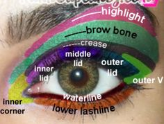 just so that you can easily learn the parts of your eye for makeup