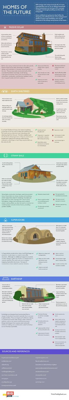INFOGRAPHIC: Meet the Ultra-Efficient Homes of the Future