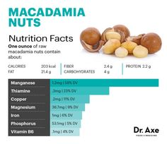 Macadamia nuts nutrition - Dr. Axe
