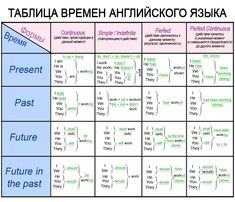 времена в английском языке с примерами English Speaking Skills, Teaching English Grammar, English Grammar Worksheets, English Writing Skills, English Vocabulary Words, Learn English Words, English Phrases, English Language Learning, Education English