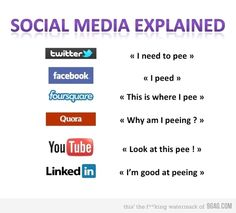 Infographic of the Day: Social Media Explained Social Media Humor, Social Media Statistics, Social Media Site, Social Networks, Social Media Marketing, Digital Marketing, Marketing Videos, Social Web, Internet Marketing