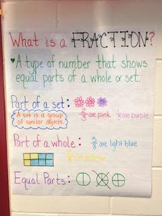 Miss Rainbows Class: Anchor Charts Math Charts, Math Anchor Charts, Math Classroom, Classroom Ideas, Fourth Grade Math, Math Fractions, Homeschool Math, Guided Math, Math Resources