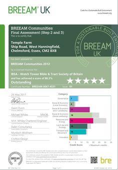 La nueva sucursal de los testigos de Jehová en Gran Bretaña recibe la mejor clasificación BREEAM por su diseño sostenible