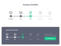 _Layout Process style guide mobile app website interface process timeline uiux ui web If you have be Web Design, App Ui Design, Mobile App Design, Interface Design, Dashboard Design, Graphic Design, Design Thinking, Steps Web, Master Thesis