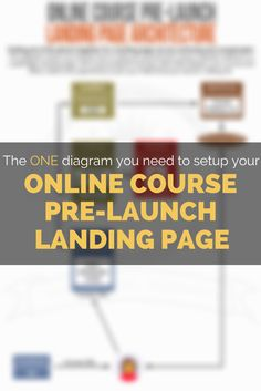 A single diagram that shows you how to wire up a pre-launch landing page. Use Wordpress, with LeadPages, and Mailchimp to form a solid community ready for your online course when you are ready to launch. Super simple!