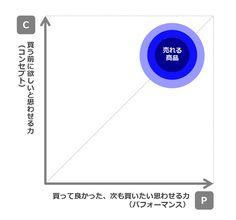 トライアル購買とリピート購買は分けて考えるべき   C/Pバランス理論の基本的な考え方 商品開発の世界には、「売れる商品」を説明する理論として「C/Pバランス理論」というものがある。「理論」というと難しく感じるかもしれないが、説明したいことは至ってシンプルだ。  C/Pバランス理論において、商品力を構成する要素は「買う前に欲しいと思わせる力」と「買って良かった、また次も買いたいと思わせる力」で構成されており、前者を「商品コンセプト=C」、後者を「商品パフォーマンス=P」と定義している。  『消費者は二度評価する』(梅澤伸嘉著)によると、消費者は商品を購入する際、「買う」という行動をはさんで、その商品を2度評価するとしている。1回目の評価は「その商品を欲しいか否か」で、これは商品コンセプト(C)に依存する。2回目の評価は「買った後、買って良かった(また買おう)と思うか否か」で、これは商品パフォーマンス(P)に依存する。この双方が高くないと、「売れ続ける商品」にはならない。これがC/Pバランス理論の基本的な考え方だ。