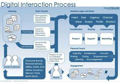 #socialmedia #digital interaction