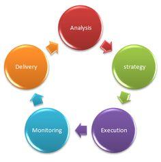 Interactive IT Solution provides SEO service, Internet Marketing and web development