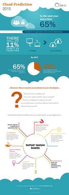 Cloud Predictions for 2015 | Cloud Migration | SaaS | Cloud Computing | Cloud |  | Infograph | Cloudify | SaaSify