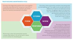Form, Storm, Norm, Perform: How to Consider the Stage of Your Cross-Sector Partnership in a New Year