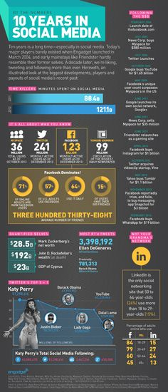 10 years of social media's biggest players and payouts by the numbers - #infographic #socialmedia #technology
