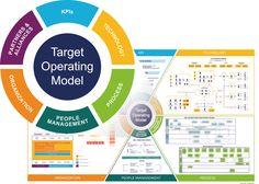 Image result for images target operating model
