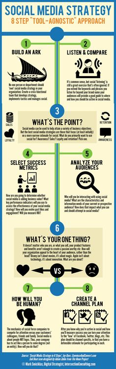 Social Media Strategy in 8 steps - an infographic