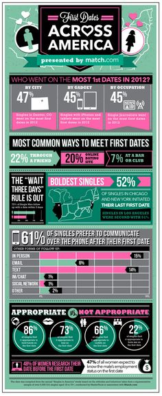 """First Dates Across America. """"Single journalists when on the most first dates in Interesting . Good Dates, First Dates, 3 Day Rule, Dating After 40, Network For Good, Charts And Graphs, Love Your Life, Online Dating, Fun Facts"""