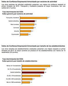 'Aumenta la confianza de los empresarios un 3'6% en el último trimestre' Donde más sube es en el sector 'Transporte y Hostelería', un 6'7%; en la empresas de menos de 10 empleados, un 4'6%; y en las Islas Baleares, un 11'8%. (9/4/2013)