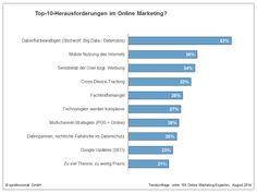 Online-Marketing-Trends Content Marketing schlägt Mobile