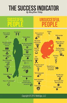 """Measure Success Life: Do you side with these conventions in evaluating life success? Do you find them objective or subjective? Could we rigidly separate people to successful and unsuccessful? What counts more in success - our """"shoulds"""" or our """"wants""""? See for your self."""