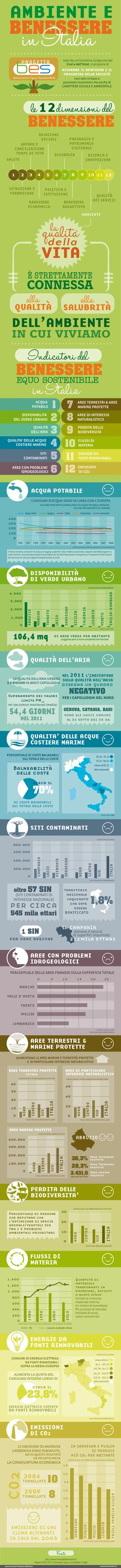 Ambiente e benessere in Italia  - infographics designed for esseredonnaonline.it- illustrated by Alice Kle Borghi, kleland.com