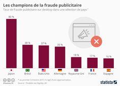 Infographie: Les champions de la fraude publicitaire | Statista