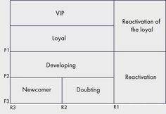 Interactive Dashboard, Customer Behaviour, Crm System, Risk Management, Anna, Marketing, Reading, Consumer Behaviour, Reading Books